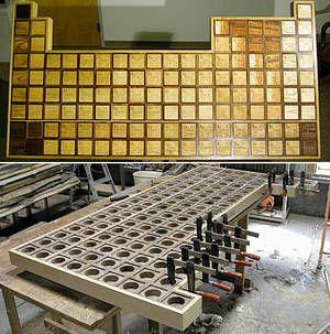 Периодический стол Менделеева