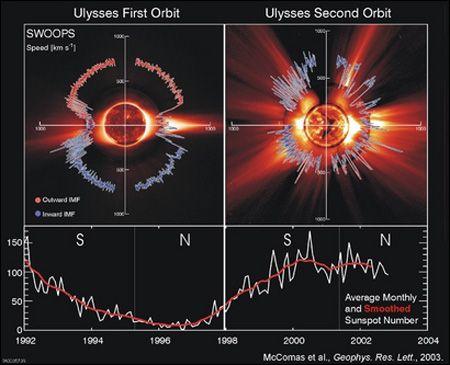 Разница температур полюсов Солнца