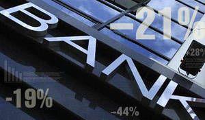 Рейтинг найбільших українських банків: «Економічна правда»