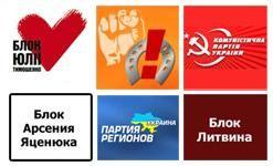 Рейтинги політичних сил і політиків наприкінці травня 2009 року